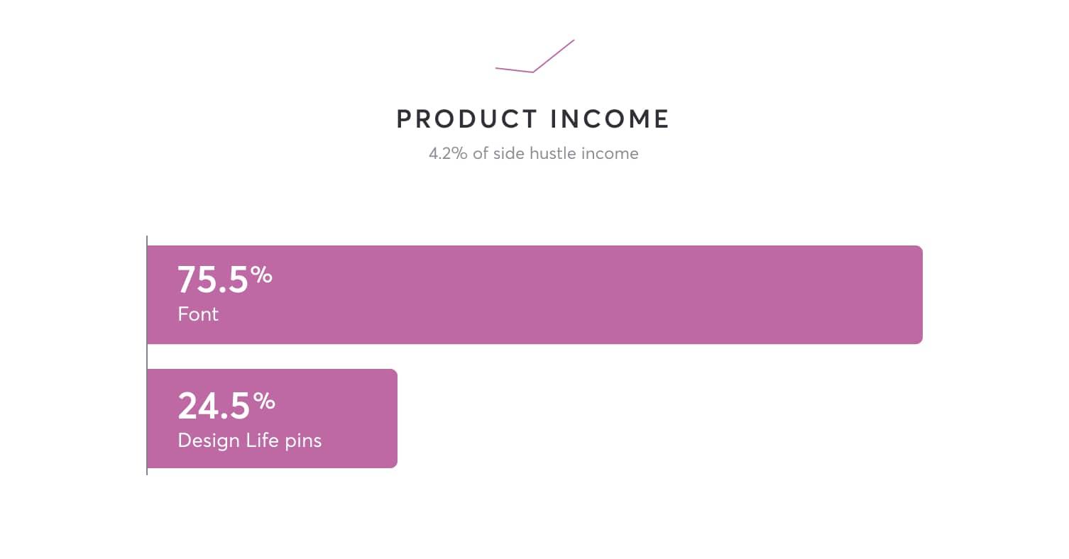 75.5% font sales, 24.5% pin sales