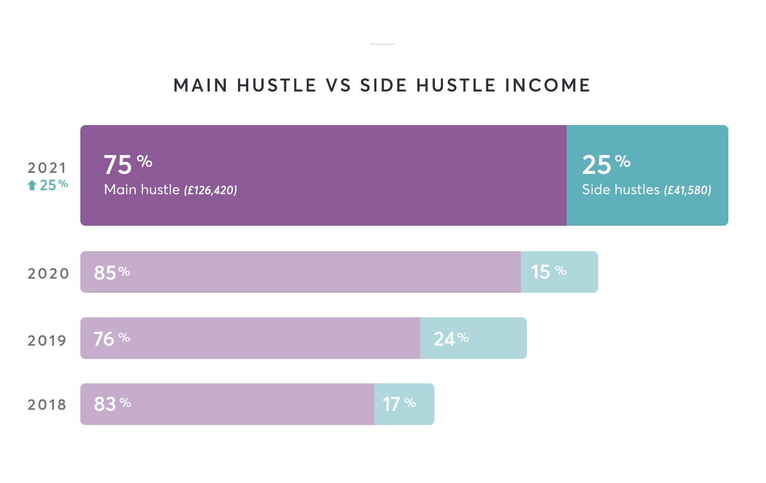 Main hustle income is 75% of total at £126,420. Side hustle income is 25% of total at £41,580. A 25% increase overall on last year
