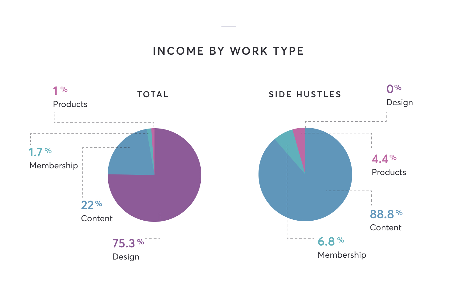 Chart showing that of total income 1% is products, 1.7% is membership, 22% is content and 75.3% is design. And of side hustle income 0% is design, 4.4% is products, 6.8% is membership and 88.8% is content income.
