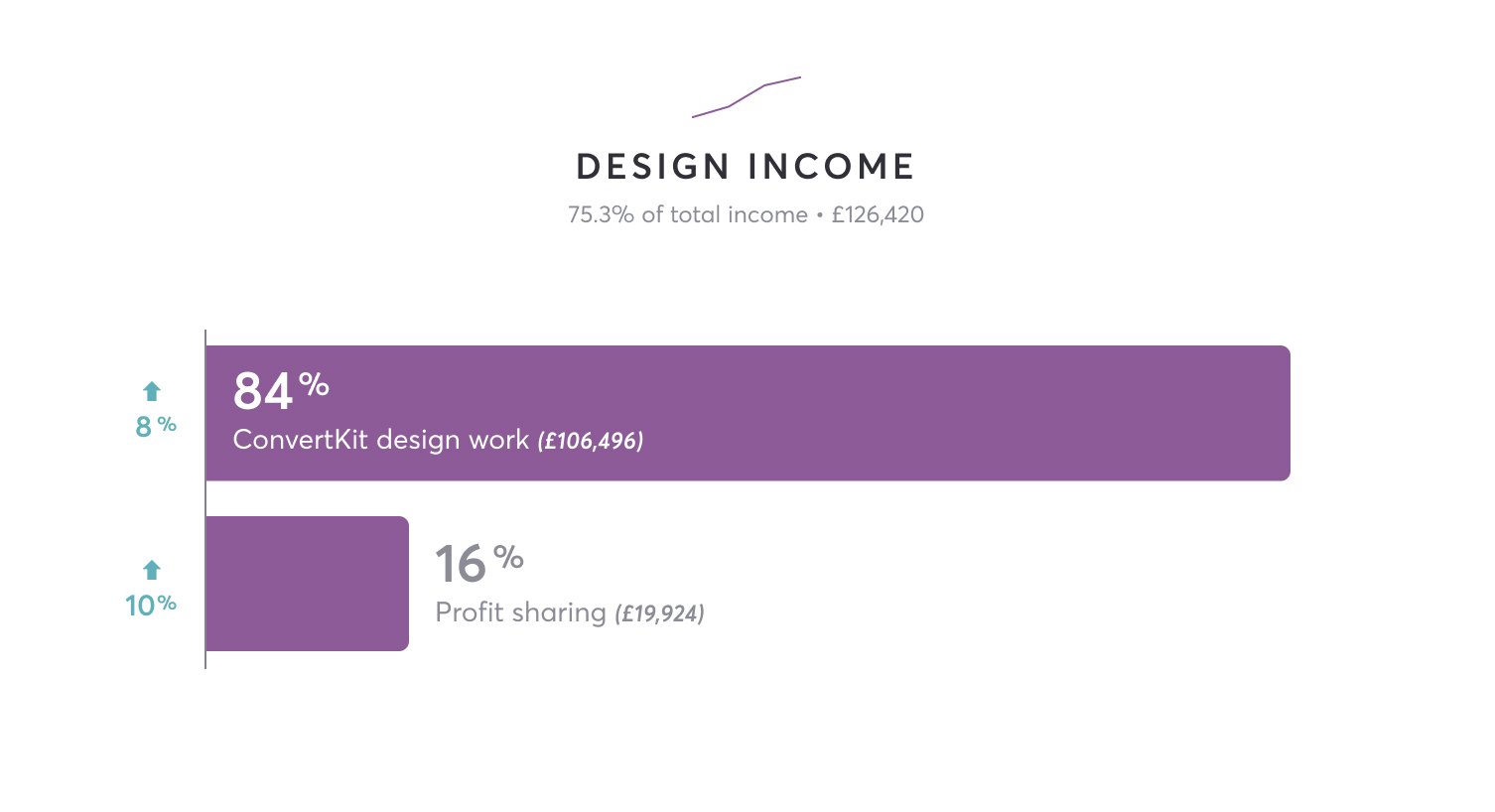 Design income is £126,420 total. 84% is ConvertKit design work at £106,496. 16% is profit sharing at £19,924.