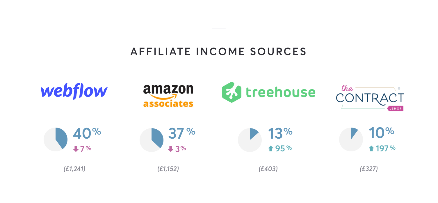 Affiliate income sources are Webflow 40% (£1241), Amazon 37% (£1152), Treehouse 13% (£403) and The Contract Shop 10% (£327)