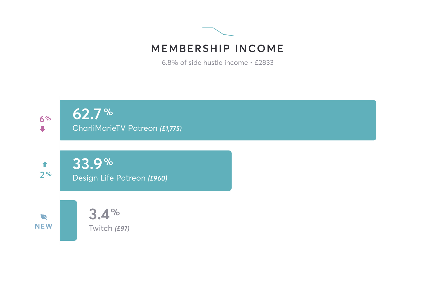 Membership income is £2833. 62.7% (£1775) from Charli Marie TV Patreon, 33.9% (£960) from Design Life Patreon and 3.4 (£97) from Twitch