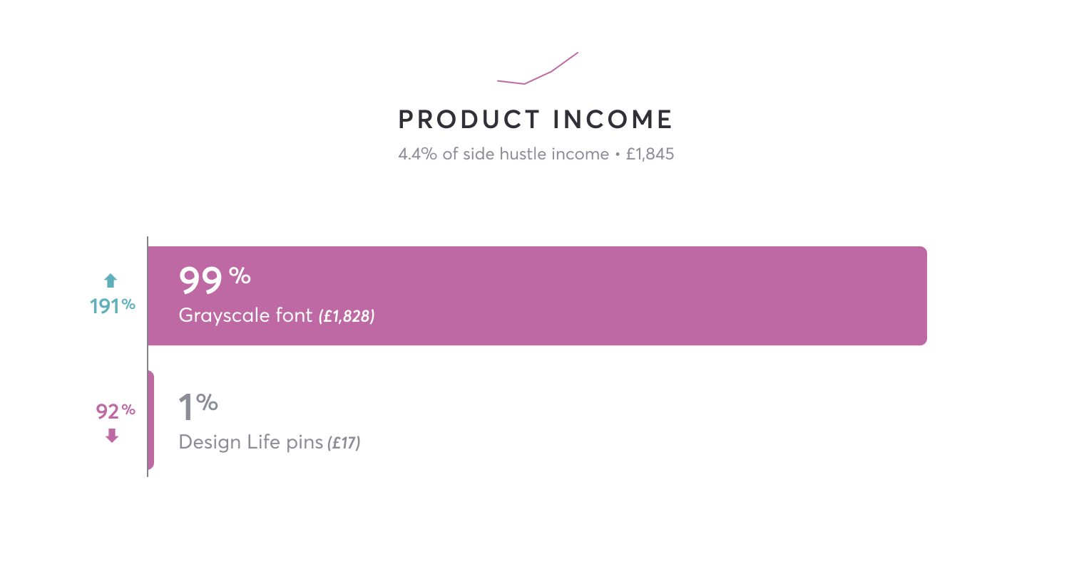 99% of product income is from Grayscale font sales at £1828 and 1% or £17 came from Design Life merch