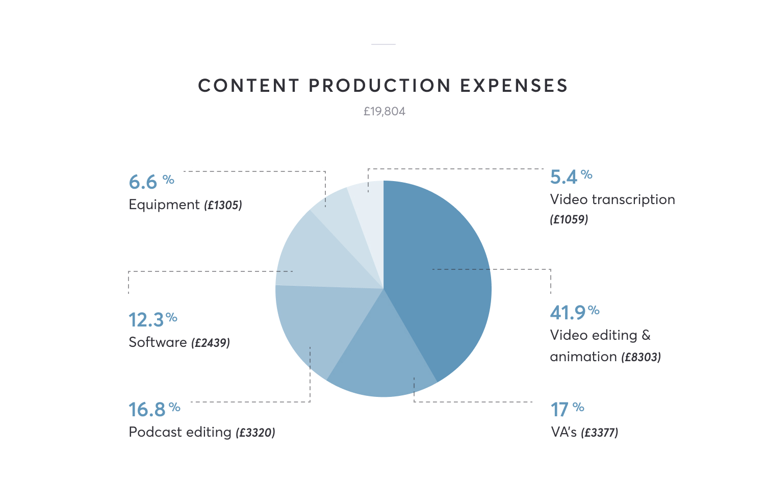Content production expenses are £1059 for video transcription, £8303 for video editing, £3377 for VA services, £3320 for podcast editing, £2439 for software and £1305 for equipment