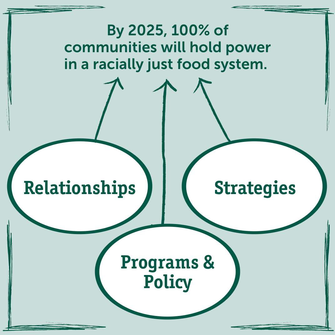 """By 2025, 100% of communities will hold power in a racially just food system. Graphic show three circles with text pointing to the Call to Action Statement. Circle text reads """"Relationships,"""" """"Programs & Policy,"""" and """"Strategies."""""""