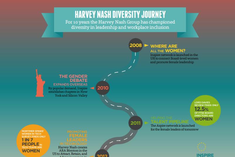Harvey Nash Diversity Journey from 2008 - 2018
