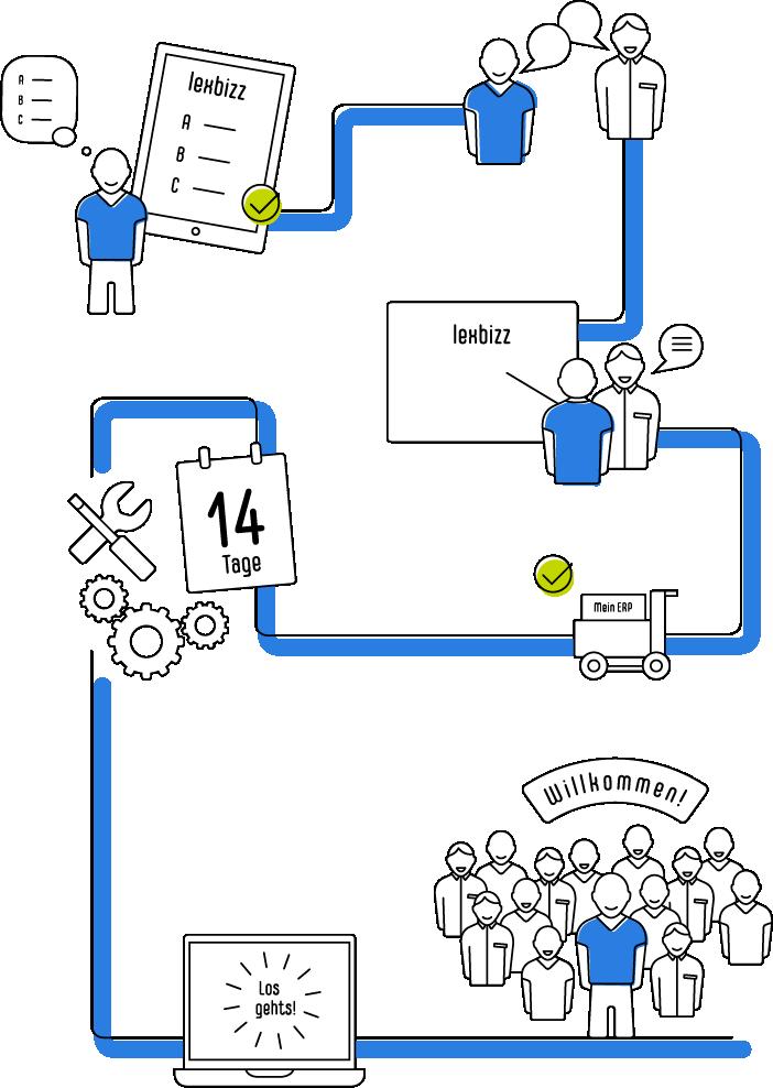 Abbildung lexbizz Implementierungsprozess