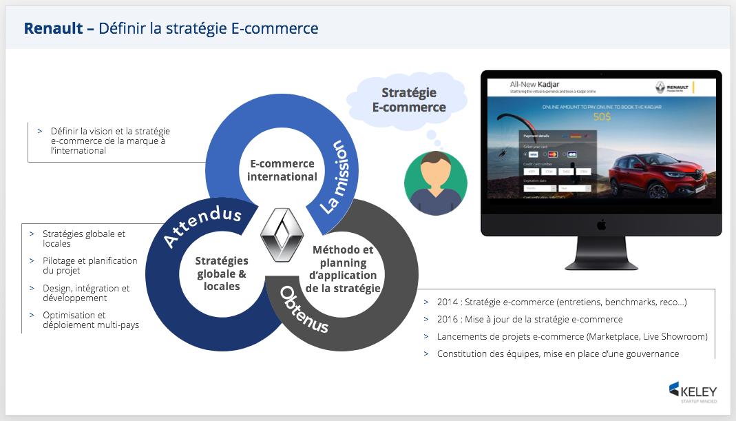 Définition de la stratégie E-commerce de Renault