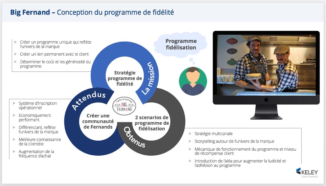 Big Fernand : Comment créer un programme de fidélisation engageant