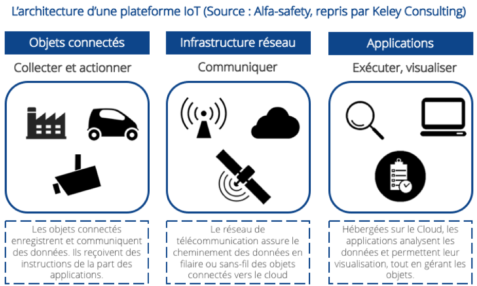Comment choisir sa plateforme IoTArchitecture