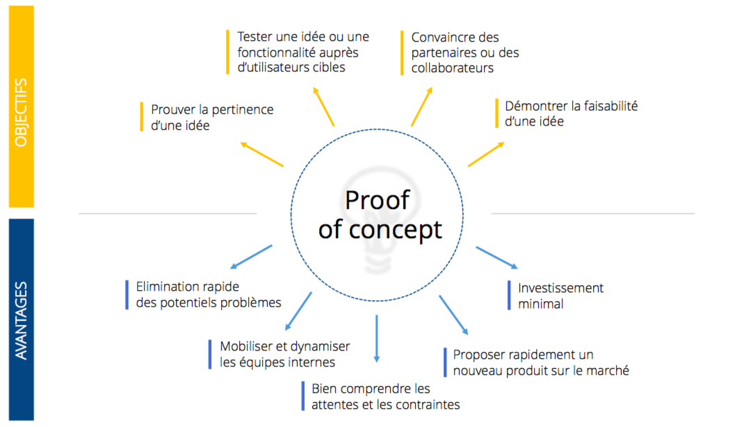 Un POC utile en 2 mois, oui c'est possible proof of concept
