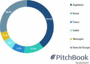 Répartition des deals Edtech en Europe (c) PitchBook
