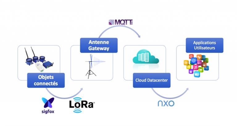 Réseaux de communication IoT: les forces en présence