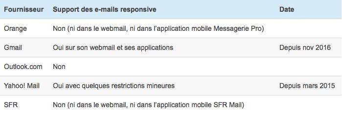 Webmails les plus utilisés en France