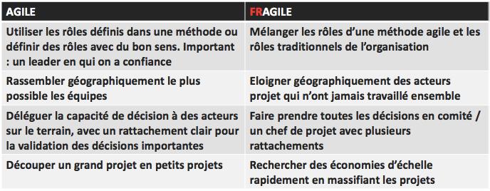 Synthèse Organisation Agile : protéger le leadership des personnes clés Agile washing: attention, toxique!