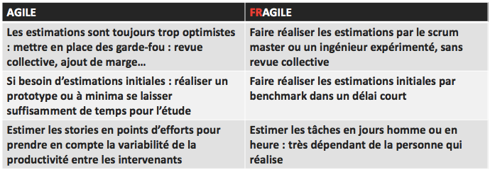 Synthèse Réussir ses estimations Agile washing : attention, toxique !