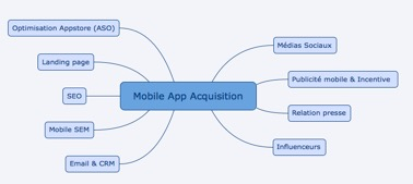 Canaux d'acquisition d'application mobile