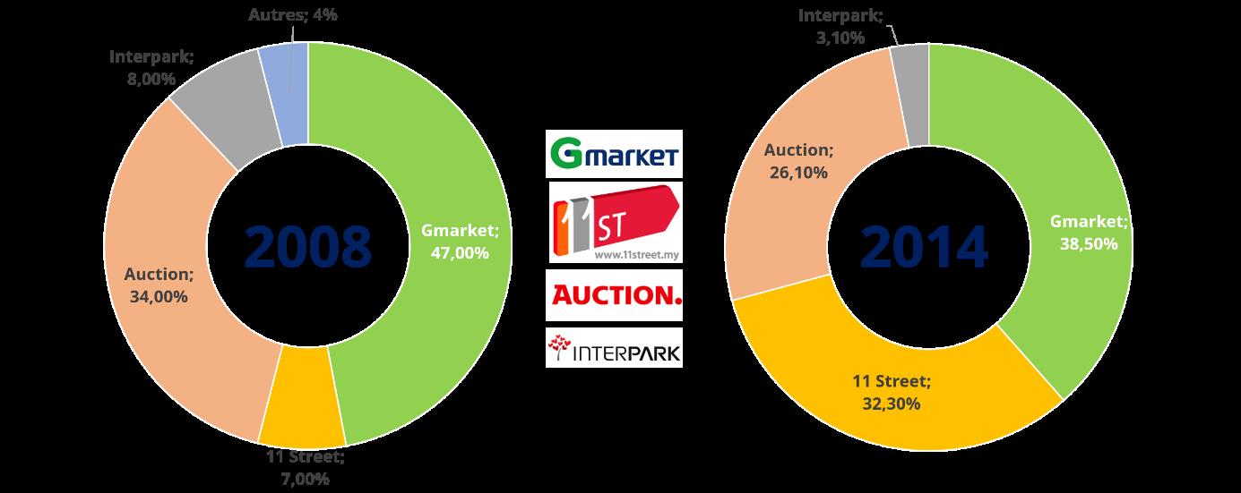 Les parts de marché E-commerce en Corée du Sud.