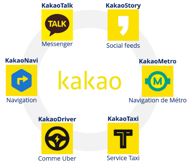 Les applications Kakao