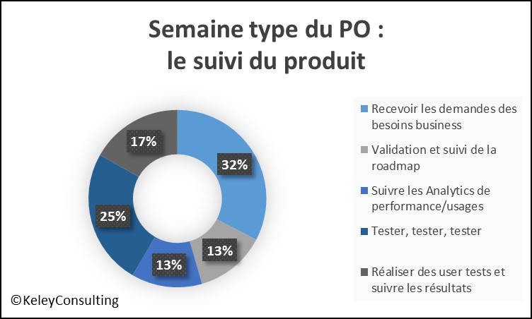 La semaine type du Product Owner