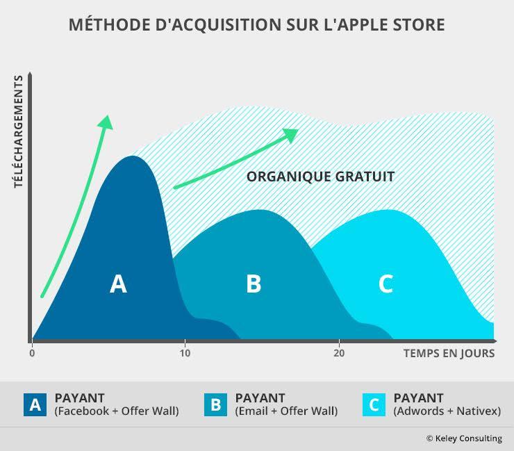 Méthode acquisition Apple Store