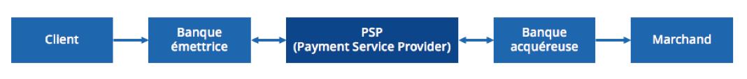 processus de paiement en ligne
