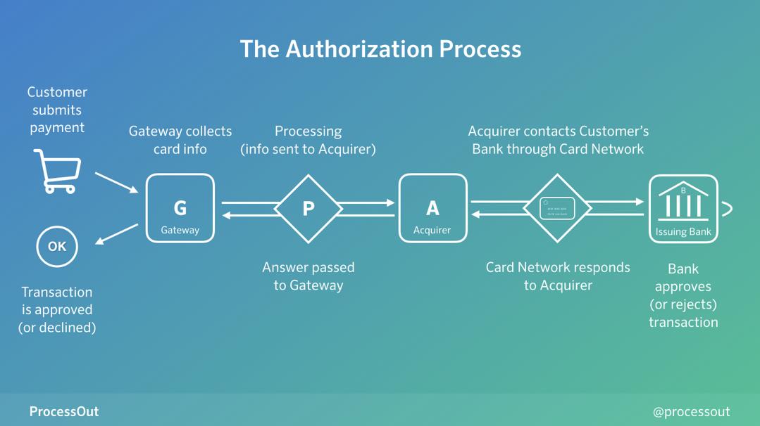 le processus d'autorisation lors d'un paiement en ligne