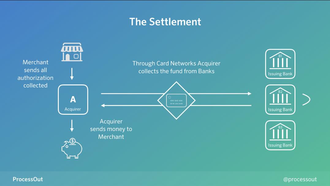 Le processus de règlement lors d'un paiement en ligne