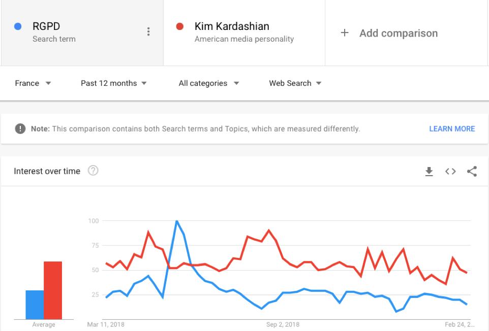 Résultats Google Trends : RGPD vs Kim Kardashian