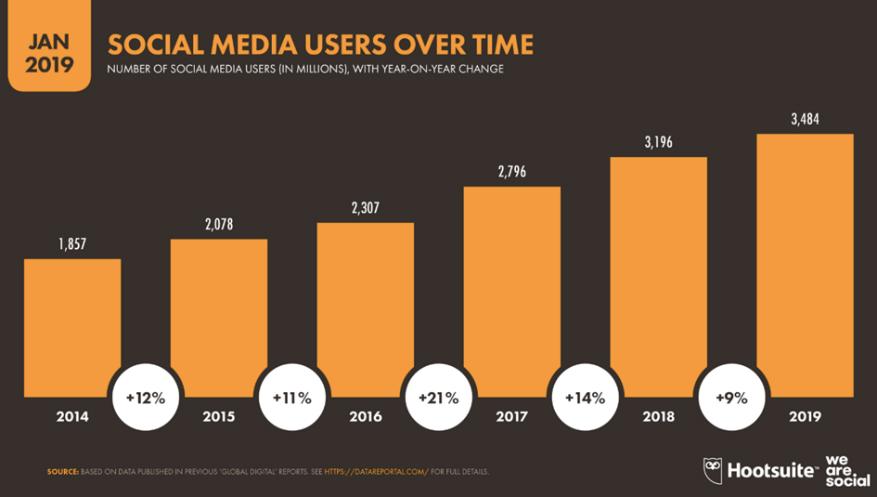 Graphique sur l'évolution du nombre d'utilisateurs de réseaux sociaux à travers le monde