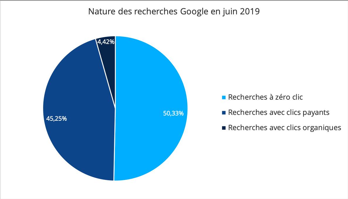 Graphique montrant la nature des recherches Google en juin 2019 aux USA
