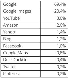 Tableau des parts de marché des moteurs de recherche au 2e trimestre 2019
