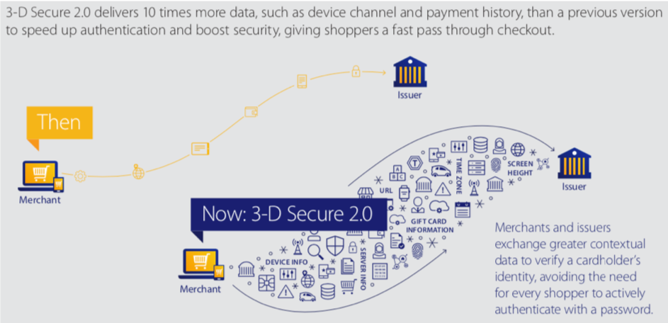 Schéma du 3D Secure 2.0