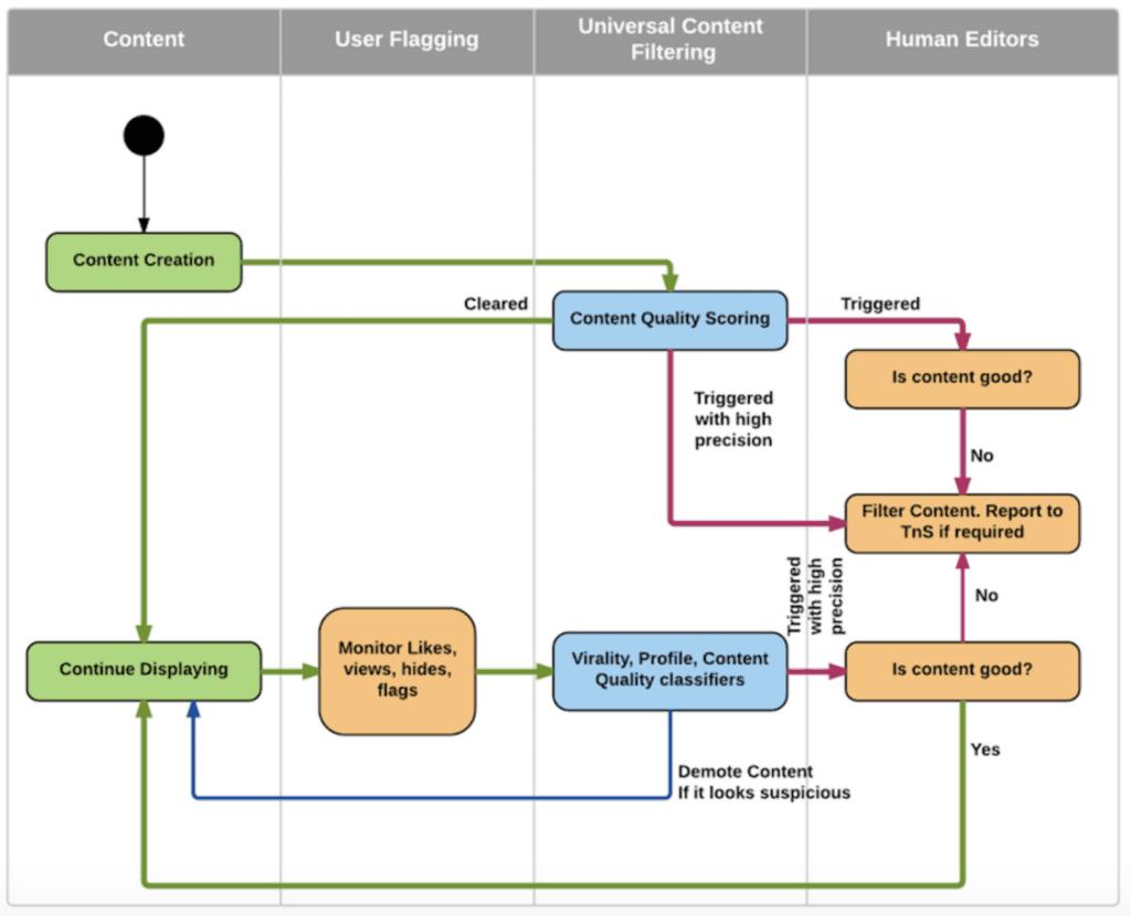 Schéma du processus d'affichage d'un post par l'algorithme LinkedIn