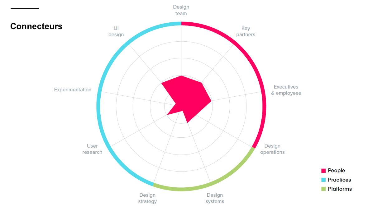 Graph Étude Invision connecteurs