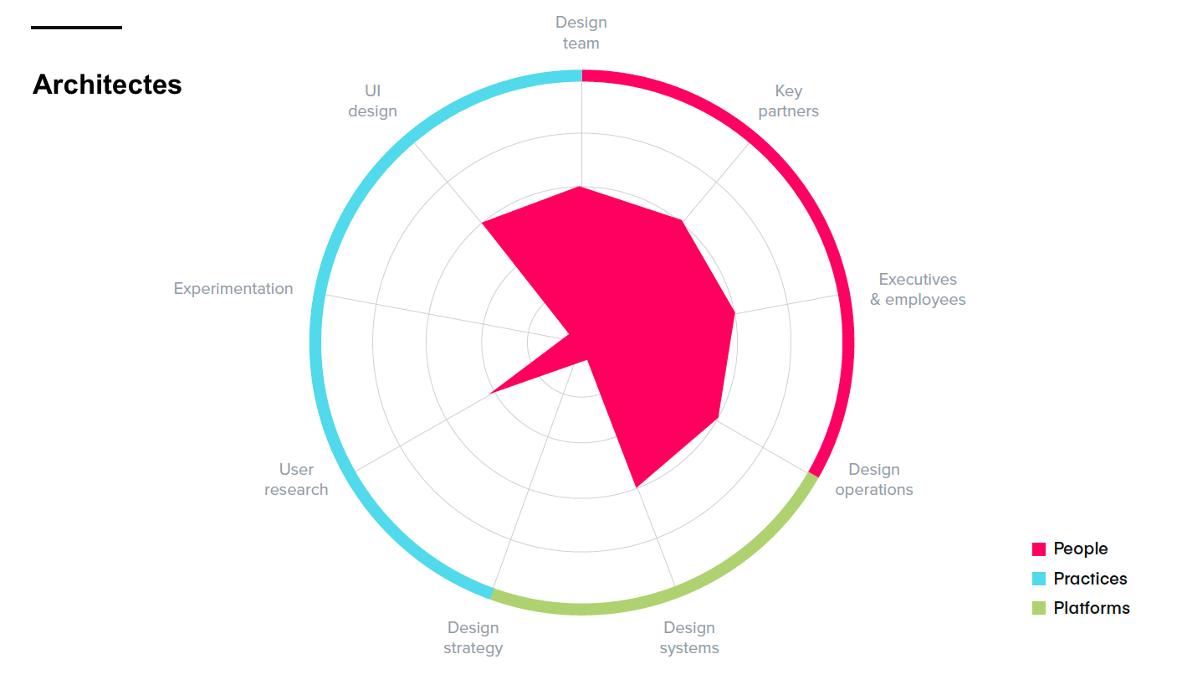 Graph Étude Invision architectes