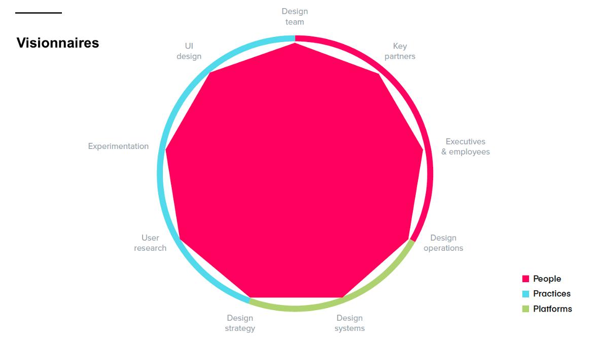 Graph Étude Invision visionnaires