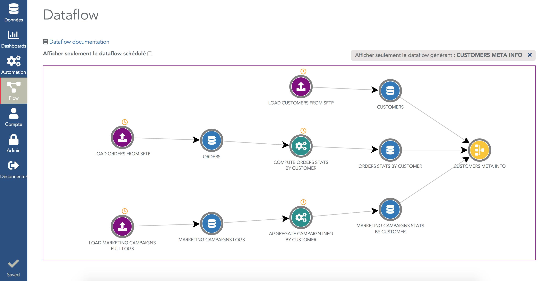 Exemple de schéma de Dataflow sur Serenytics