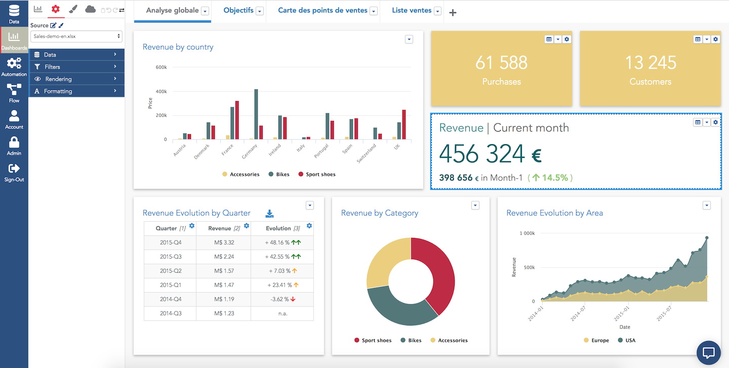 Exemple d'un dashboard sur Serenytics