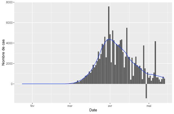 courbe d'evolution des nouveaux cas de covid-19 en France