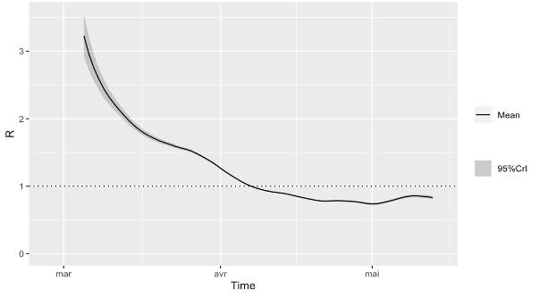 Courbe de l'evolution du R0 de l'épidémie de Covid-19 en France jusqu'au 13 mai 2020 obtenue à l'aide d'un modèle stochastique