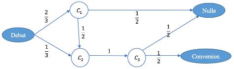 Figure 1 : Chaine de Markov pour le processus de conversion