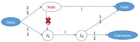 Figure 2: Chaine de Markov avec effet de suppression de C1