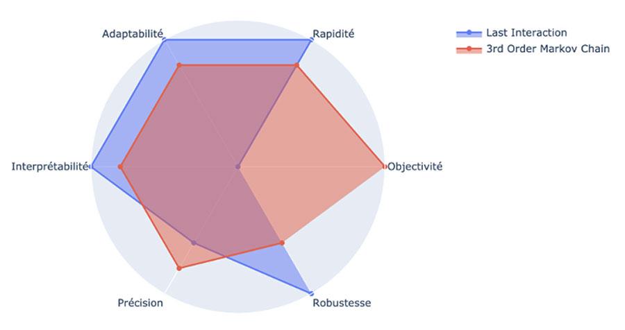 Mapping d'évaluation des modèles d'attibution selon 6 critères