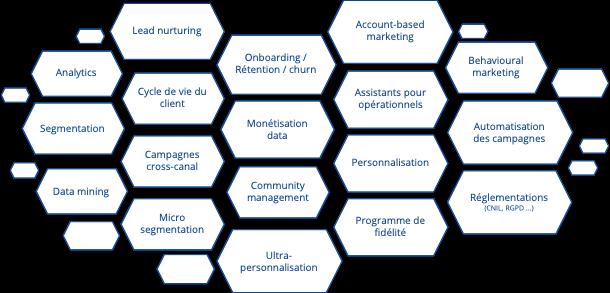 Schéma des fonctionnalités d'un outil CRM