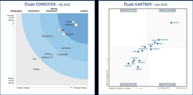 Étude Forrester et Gartner sur le soutils CRM du marché