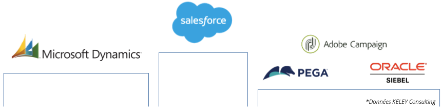 Image d'un podium des outils CRM par utilisateurs