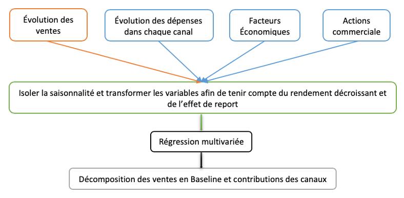 Schéma de processus d'analyse du Marketing Mix Modelingg