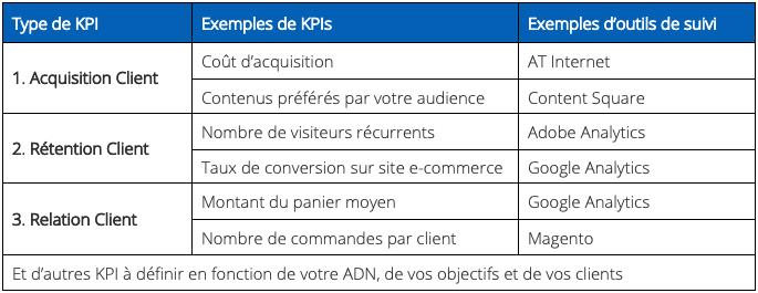 KPI stratégie de contenus Keley Consulting