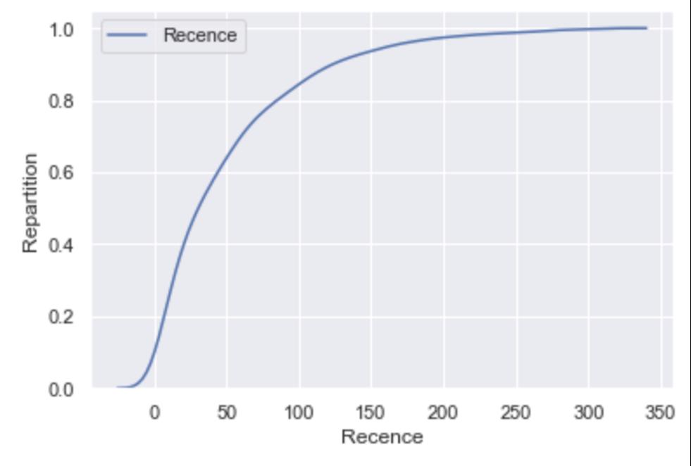 Courbe de recence du churn Koober par Keley Data